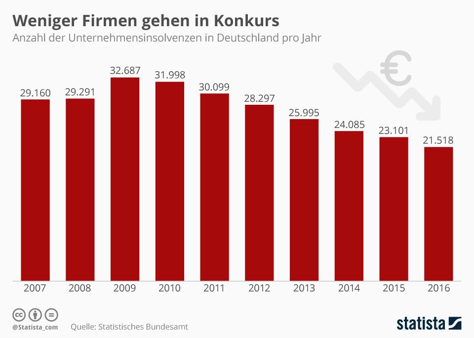 Infografik: Zahl der Unternehmensinsolvenzen geht zurück   Statista