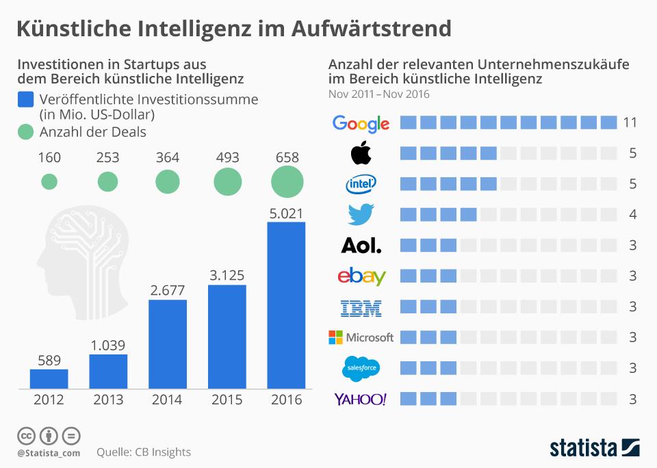 Infografik: Künstliche Intelligenz im Aufwärtstrend | Statista