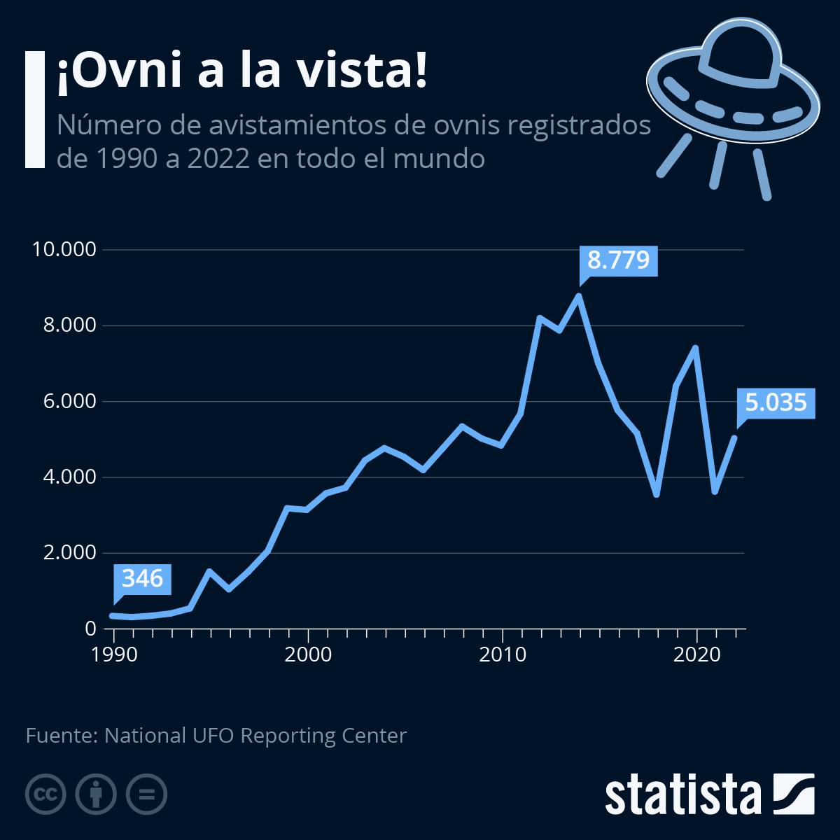 Infografía: Más de 7.000 ovnis avistados en el mundo en 2020 | Statista