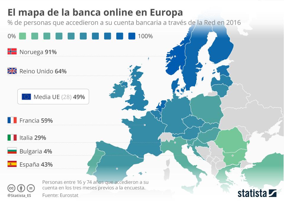 Infografía: El 43% de los españoles accede a su banco online  | Statista