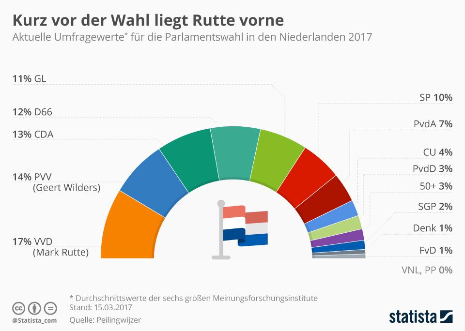 Infografik: Kurz vor der Wahl liegt Rutte vorne | Statista