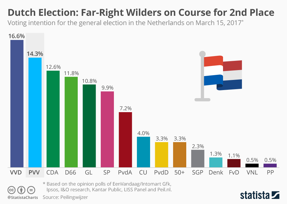 Infographic: Dutch Election: Far-Right Wilders on Course for 2nd Place   Statista