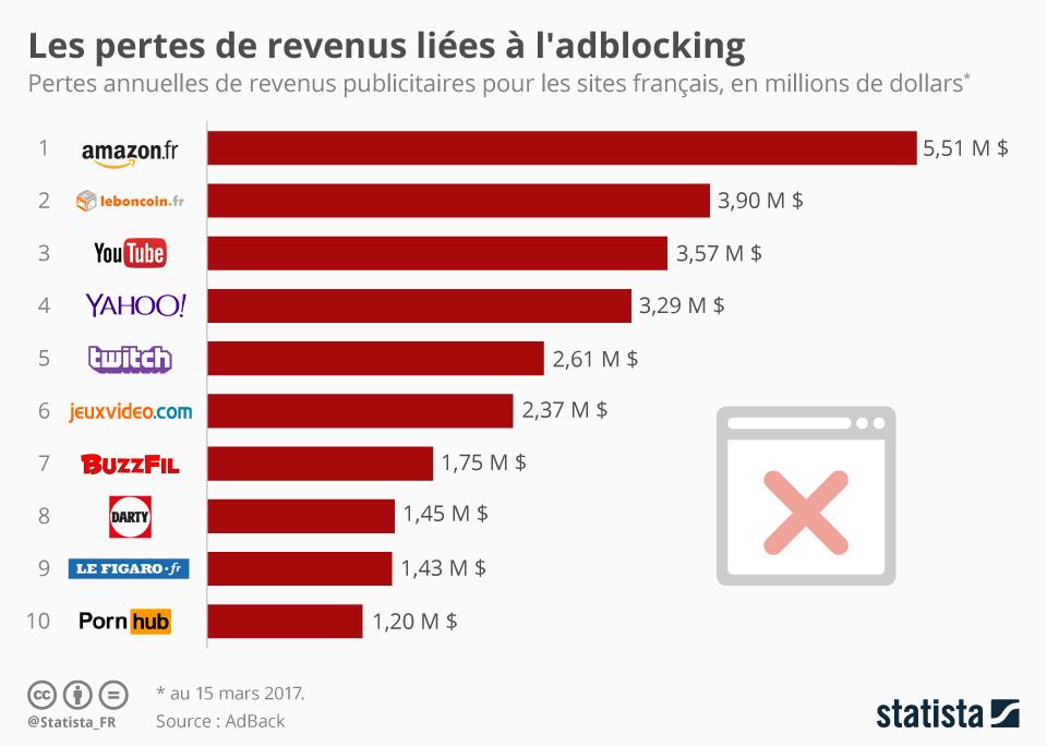 Infographie: Les pertes de revenus liées à l'adblocking | Statista