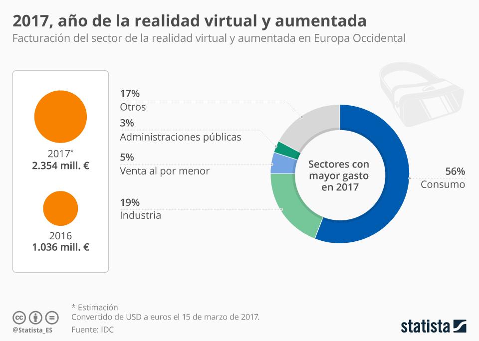Infografía:  El gasto en realidad virtual y aumentada se multiplicará por dos en 2017   Statista
