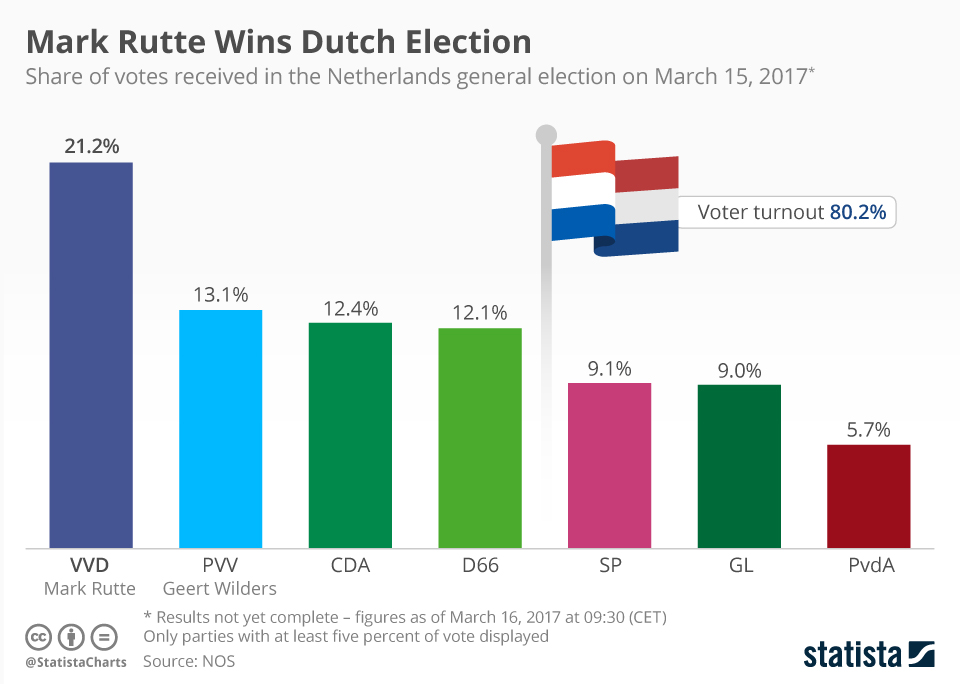 Infographic: Mark Rutte Wins Dutch Election | Statista