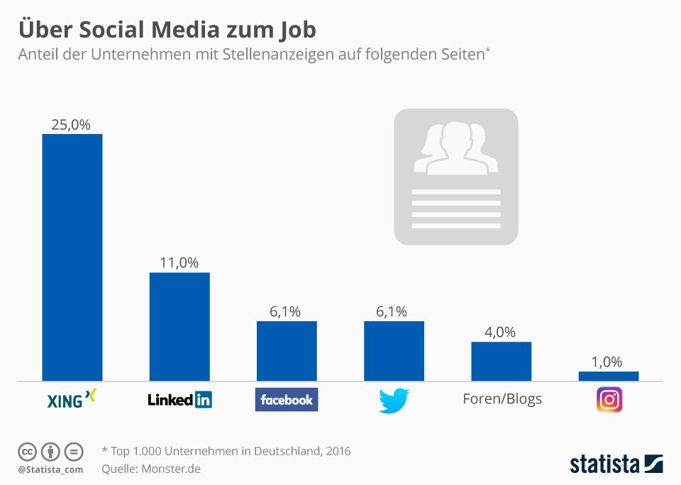 Infografik: Über Social Media zum Job   Statista