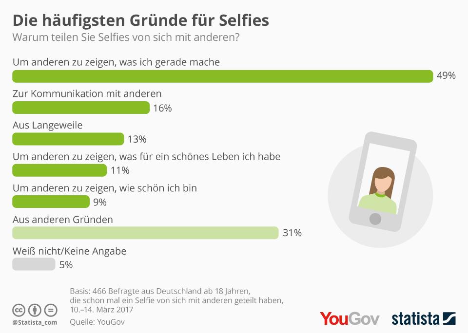 Infografik: Die häufigsten Gründe für Selfies | Statista