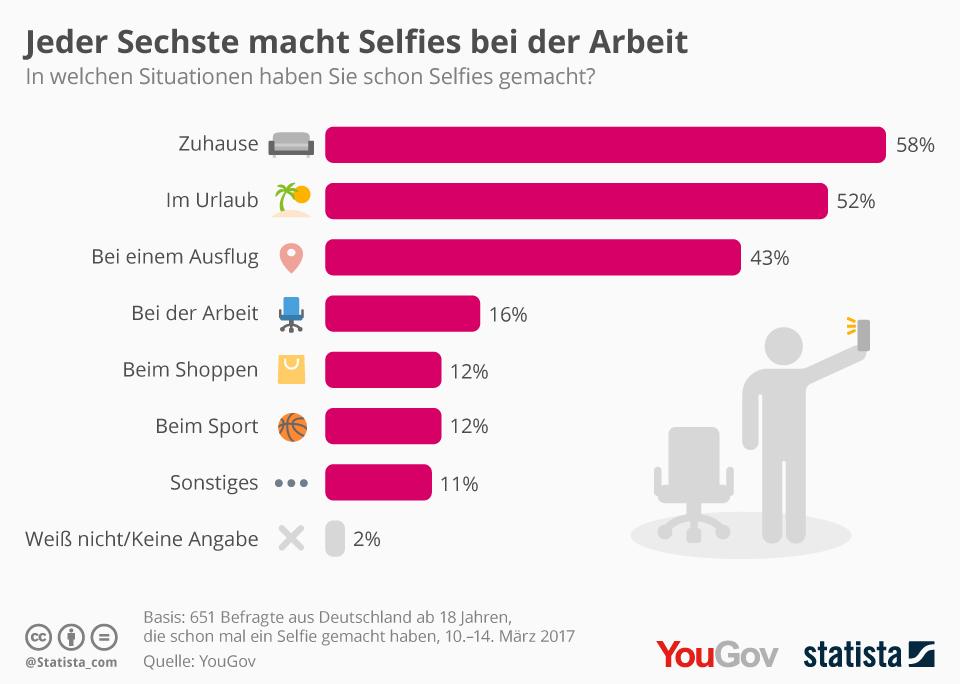 Infografik: Jeder Sechste macht Selfies bei der Arbeit | Statista