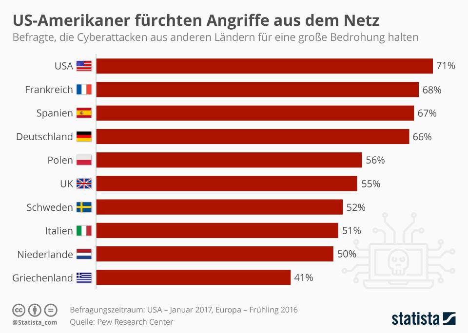 Infografik: US-Amerikaner fürchten Angriff aus dem Netz  | Statista