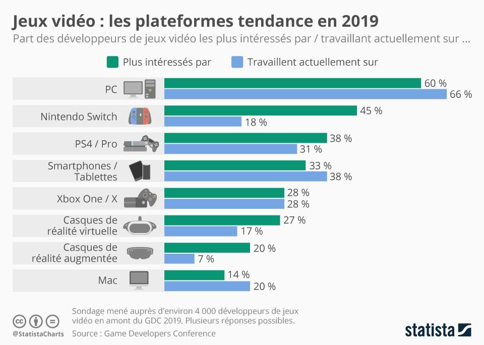 Infographie: Jeux vidéo : les plateformes tendance en 2019 | Statista