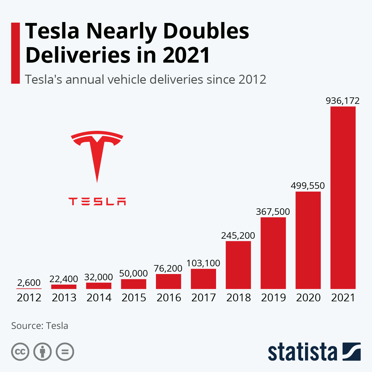 Infographic: Tesla Comes Within a Hair of Meeting 500K Vehicle Goal | Statista