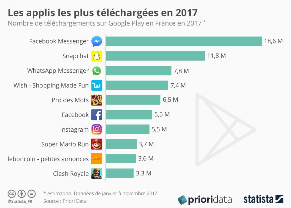 Infographie: Le Top 10 des applis en France en 2017 | Statista