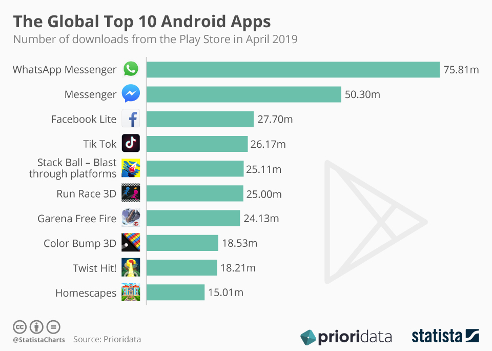 Infographic: The Global Top 10 Android Apps | Statista