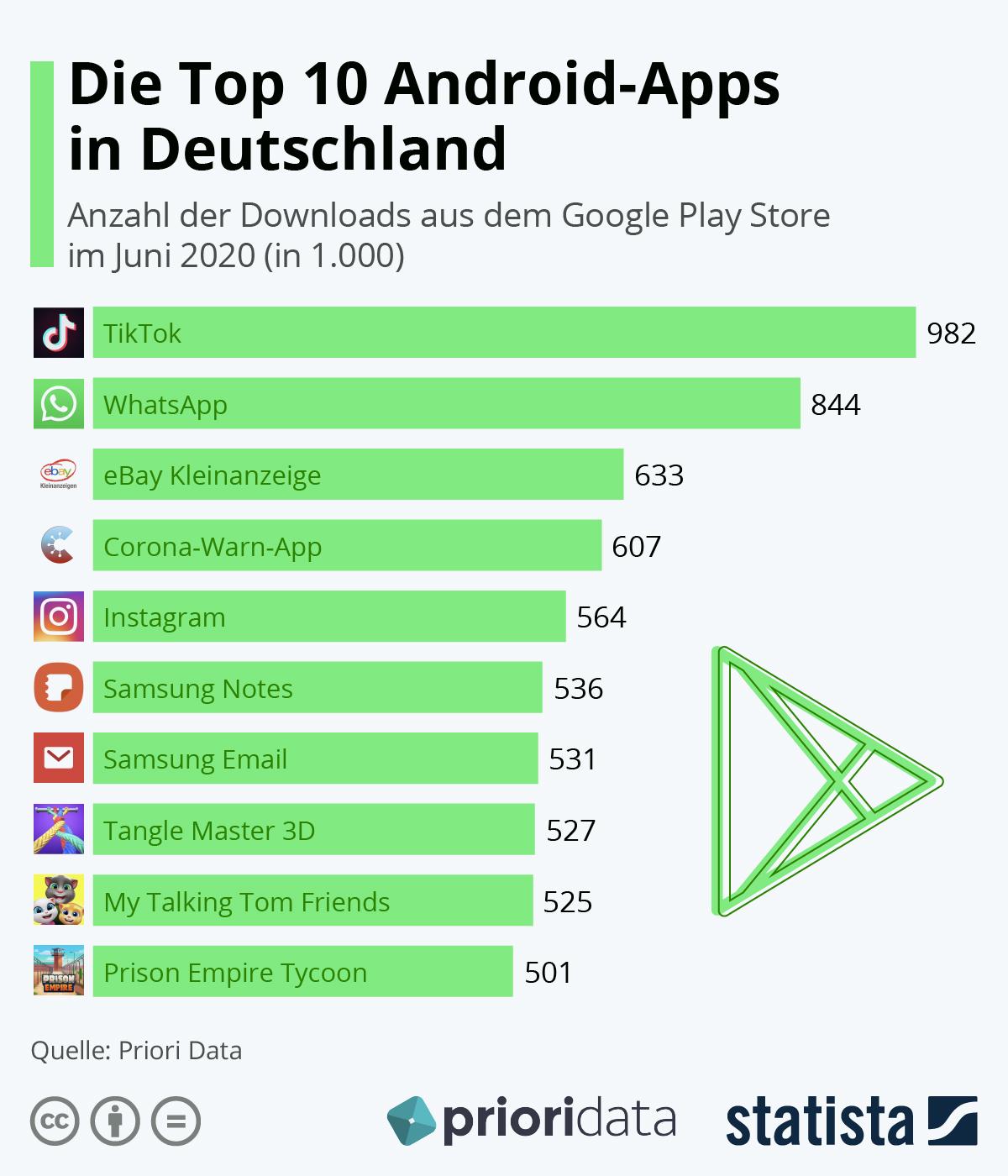 Infografik: Die Top 10 Android-Apps in Deutschland | Statista