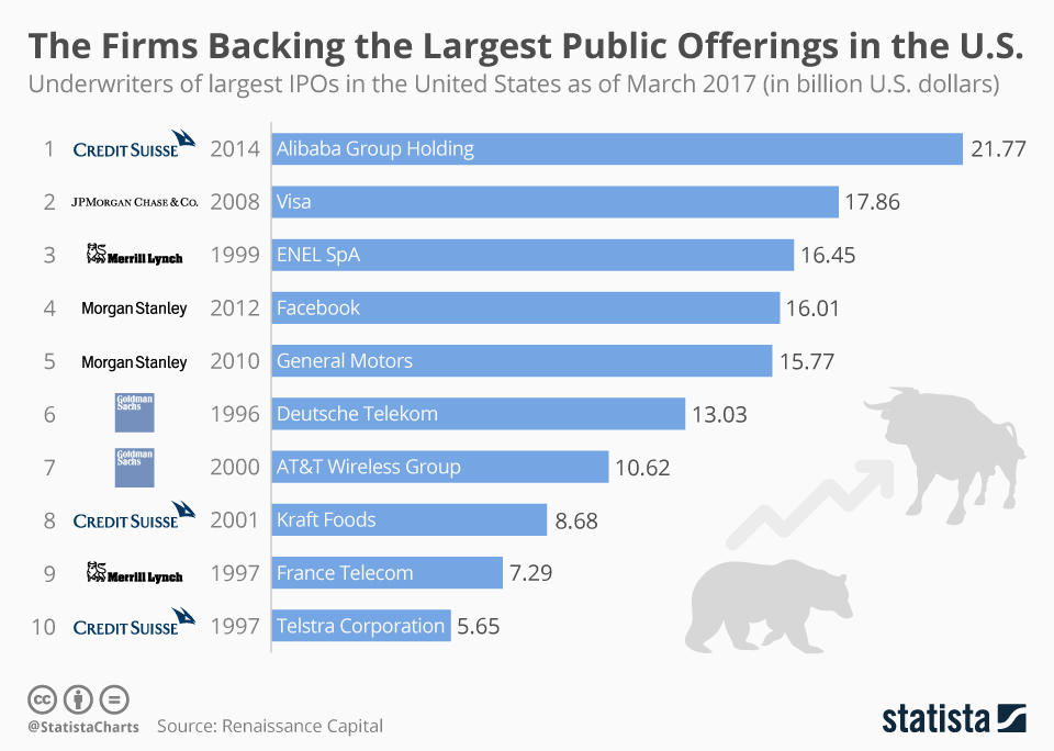Infographic: The Firms Backing the Largest Public Offerings in the U.S. | Statista