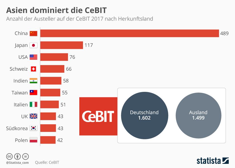 Infografik: Asien dominiert die CeBIT | Statista