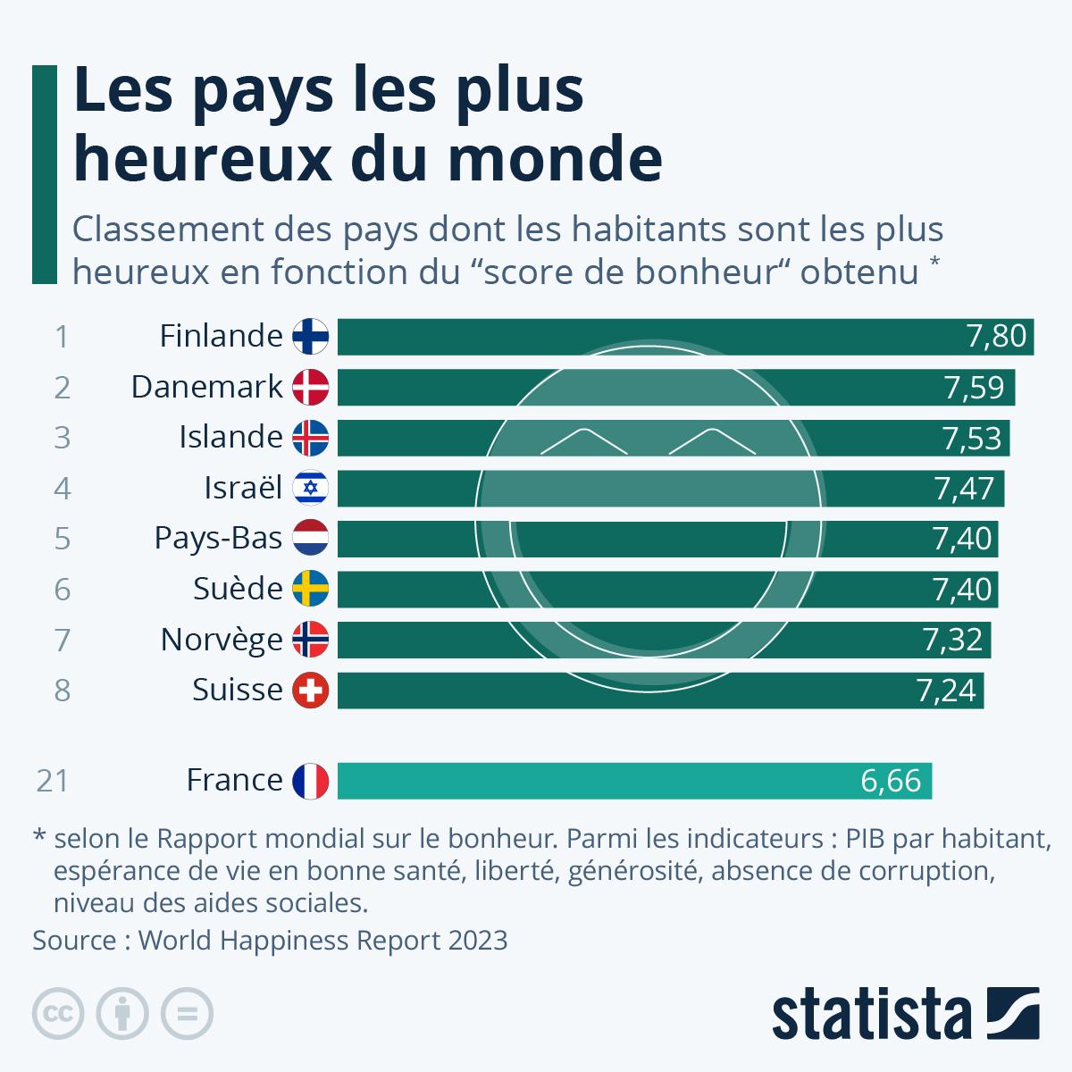 Infographie: Les pays les plus heureux du monde | Statista