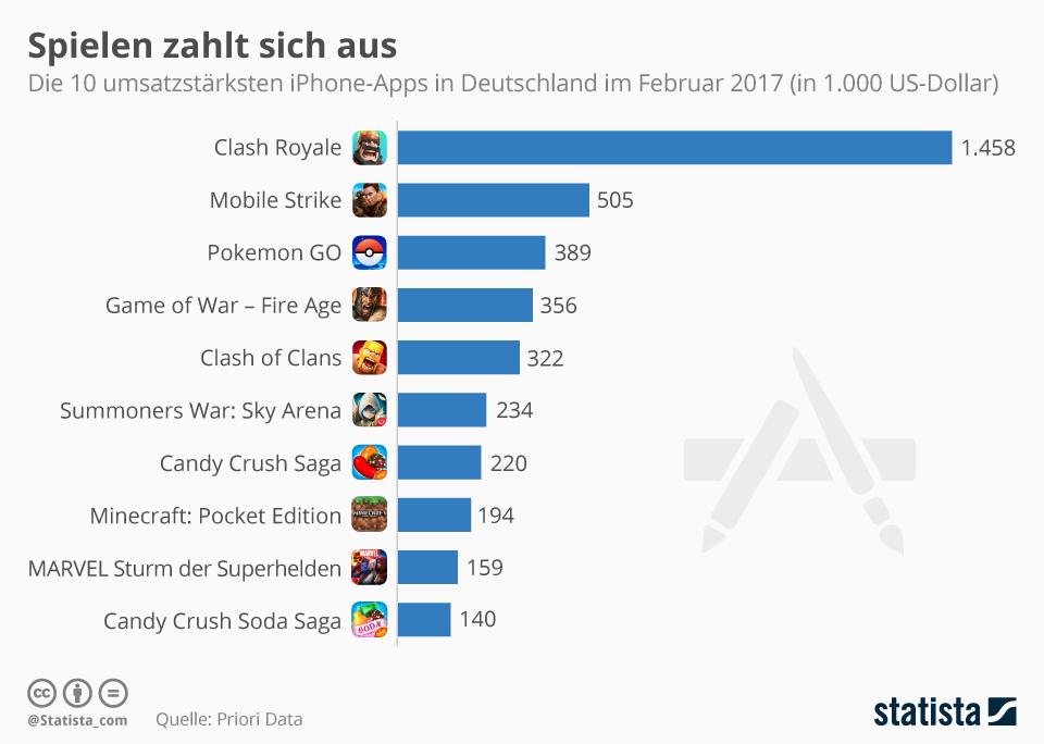 Infografik: Spielen zahlt sich aus   Statista