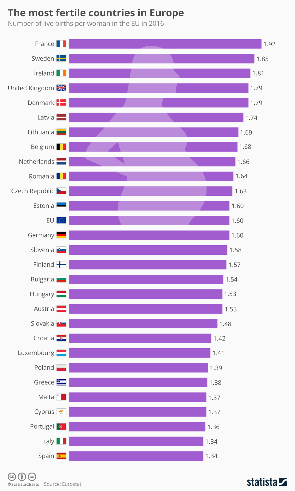 Infographic: The most fertile countries in Europe | Statista