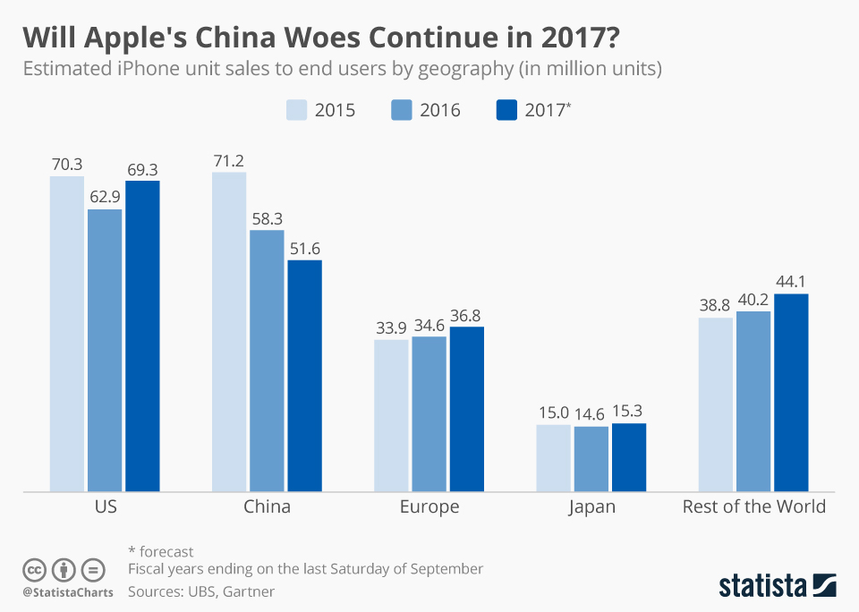 Infographic: Will Apple's China Woes Continue in 2017? | Statista