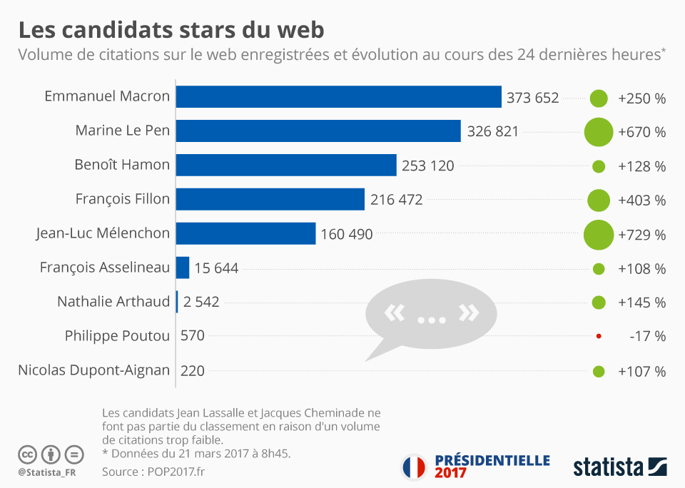 Infographie: Les candidats stars du web | Statista