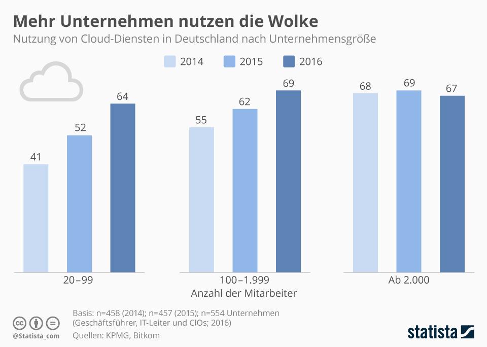 Infografik: Kleine und mittlere Unternehmen nutzen vermehrt Cloud-Dienste | Statista