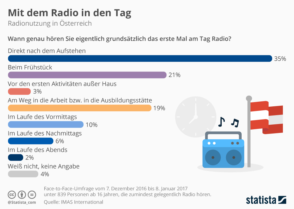 Infografik: Mit dem Radio in den Tag | Statista