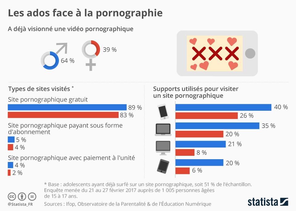 Infographie: Les ados face à la pornographie | Statista