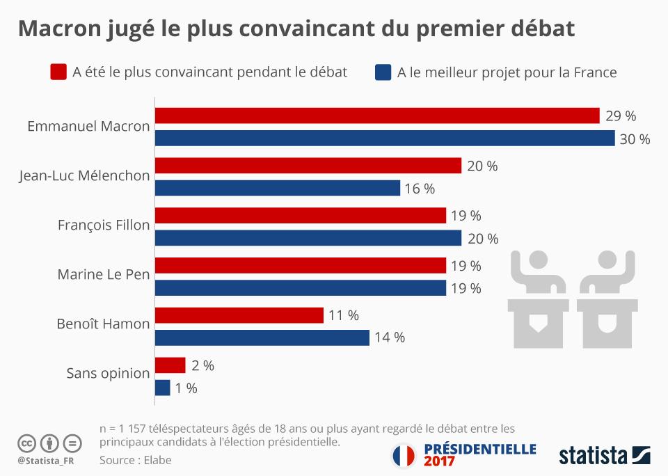 Infographie: Macron jugé le plus convaincant du premier débat | Statista