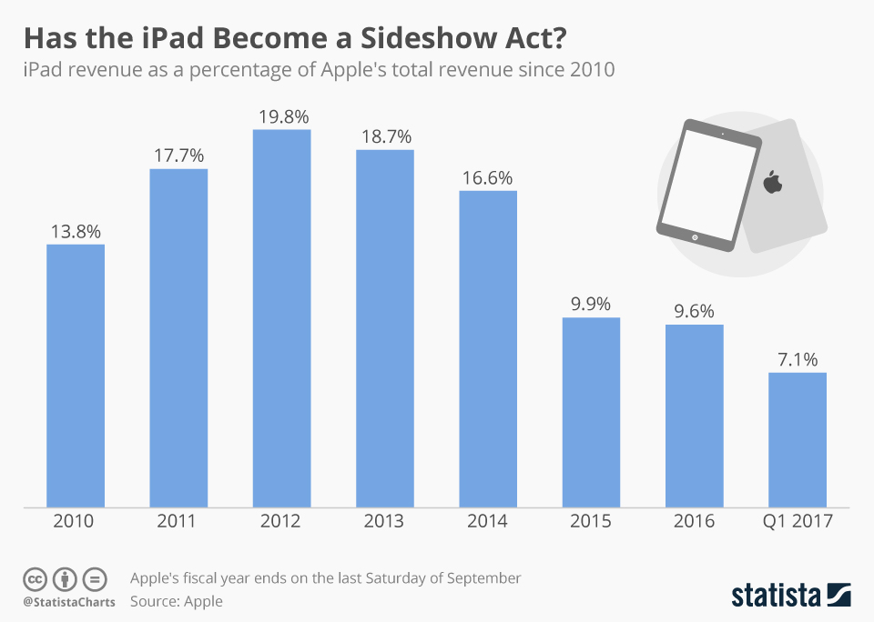 Infographic: Has the iPad Become a Sideshow Act? | Statista