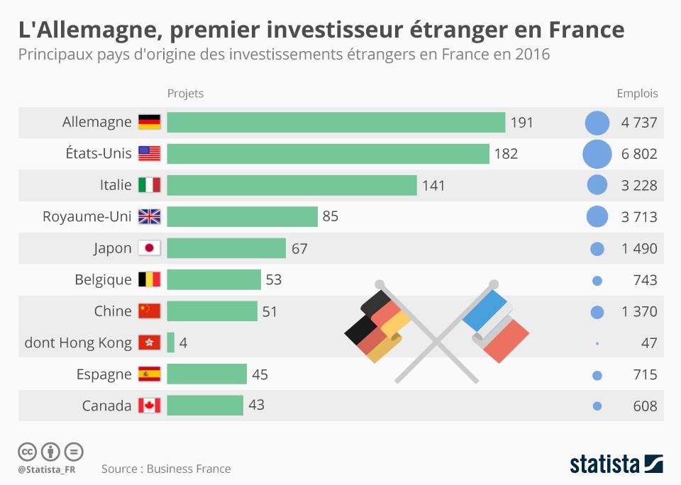 Infographie: L'Allemagne, premier investisseur étranger en France   Statista