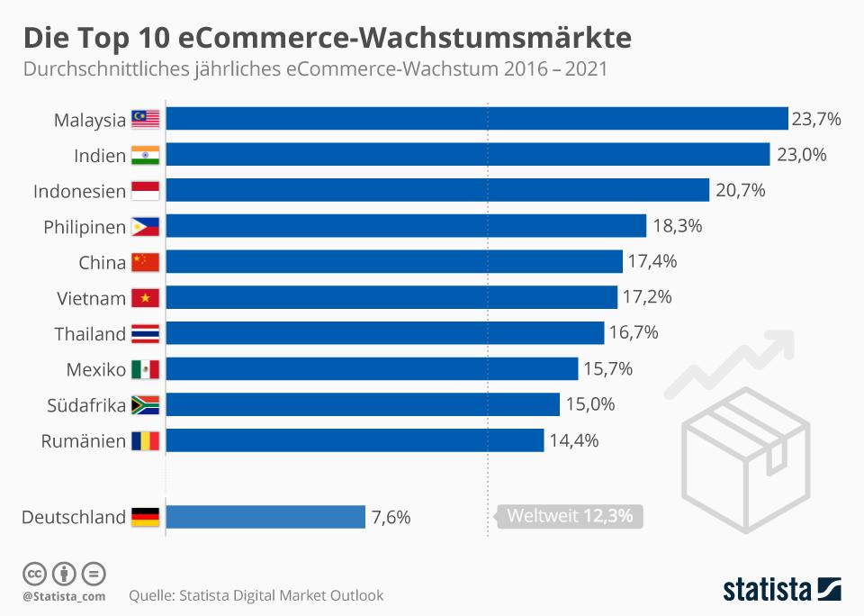 Infografik: Die Top 10 eCommerce-Wachstumsmärkte | Statista