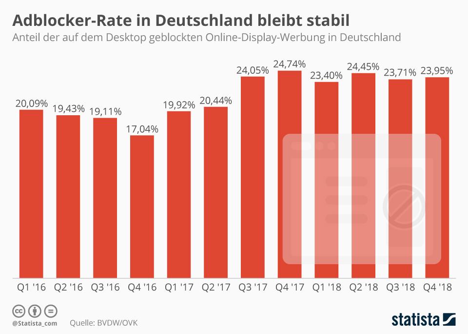 Infografik: Adblocker-Rate in Deutschland bleibt stabil | Statista
