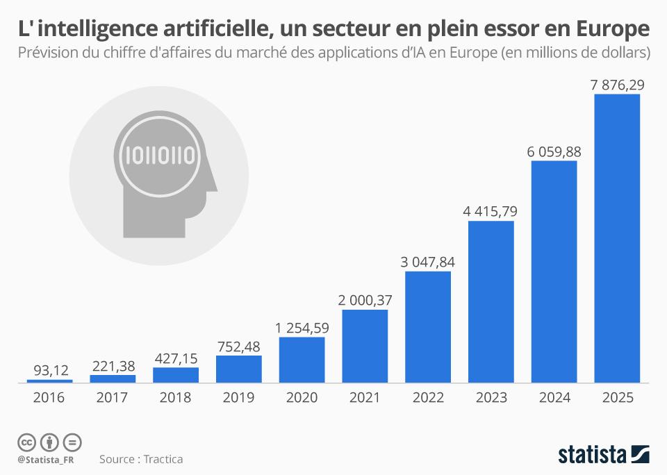 Infographie: L'intelligence artificielle, secteur en plein essor en Europe | Statista