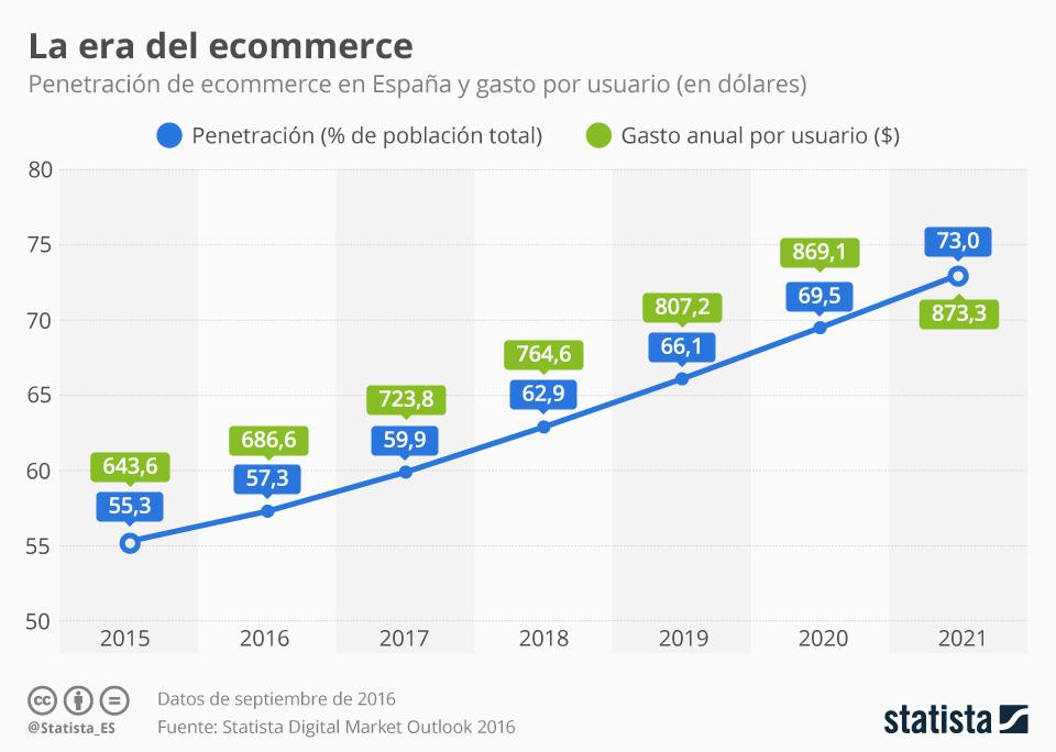 Infografía: El uso del comercio electrónico se generaliza en España | Statista