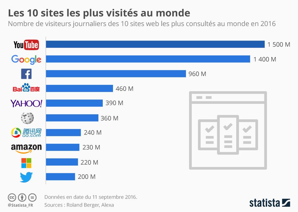 Infographie: Les 10 sites les plus visités au monde | Statista
