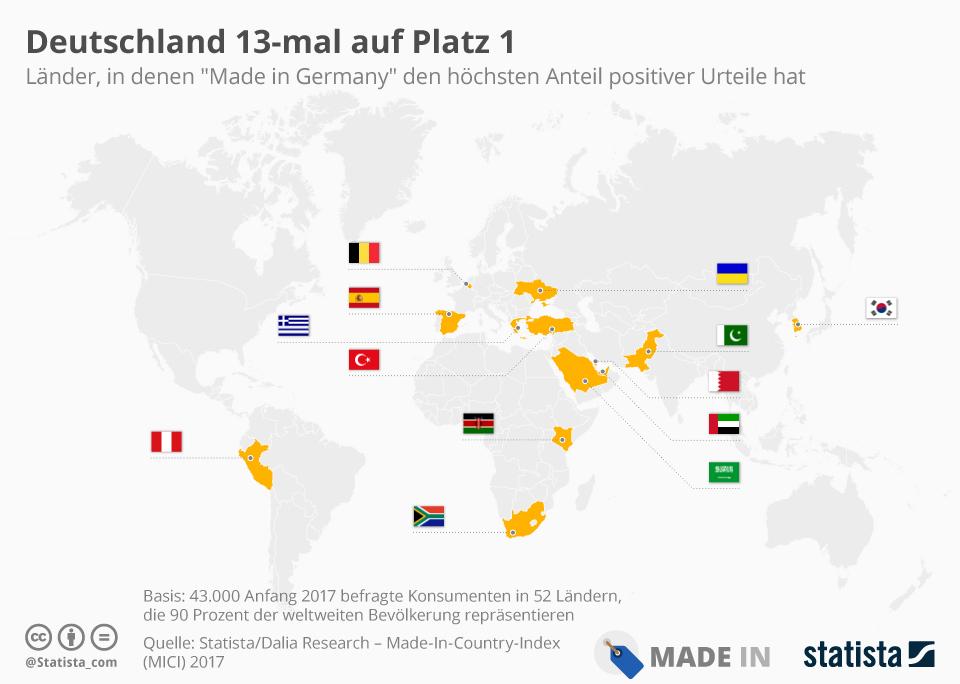 Infografik: Deutschland 13-mal auf Platz 1 | Statista