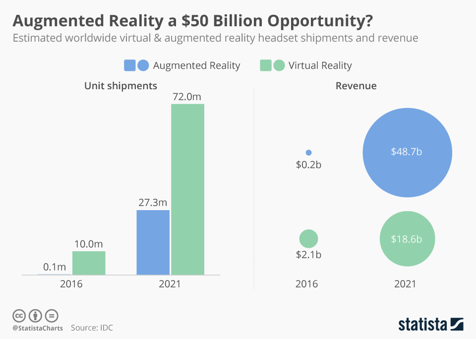 Infographic: Augmented Reality a $50 Billion Opportunity? | Statista