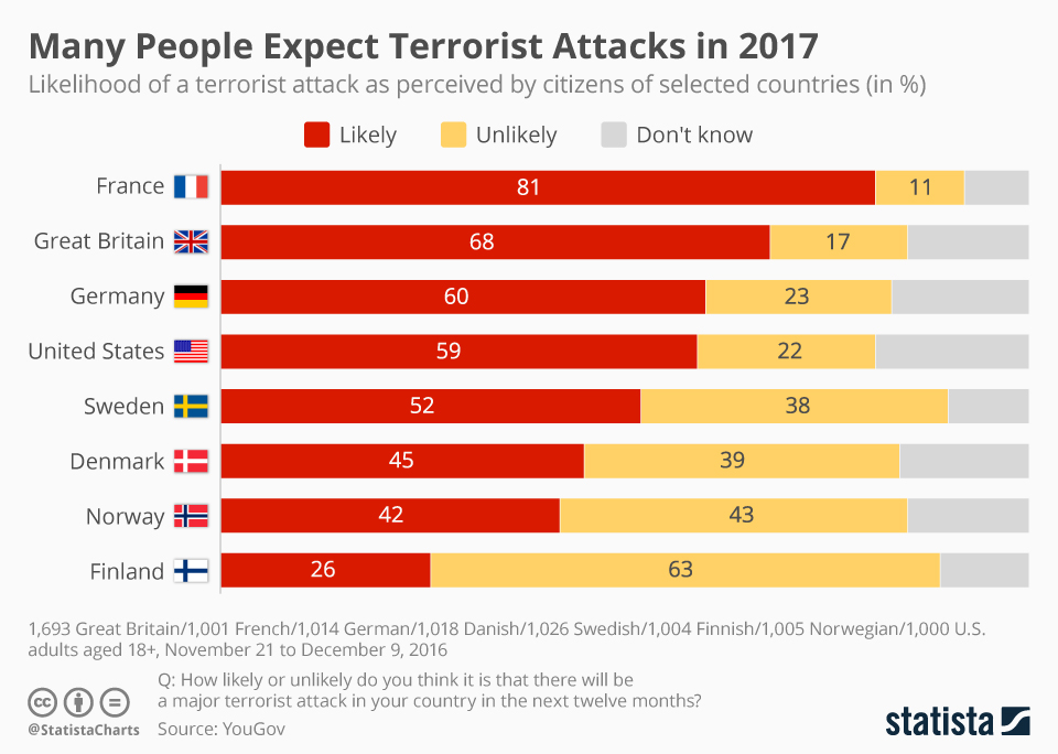 Infographic: Many People Expect Terrorist Attacks in 2017 | Statista