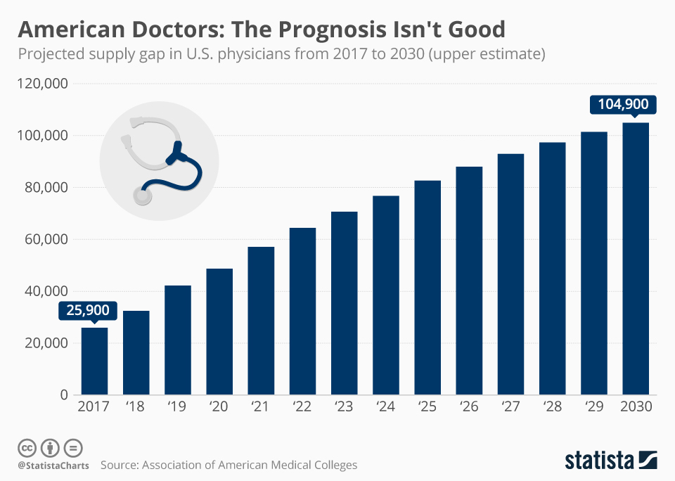 Infographic: American Doctors: The Prognosis Isn't Good  | Statista