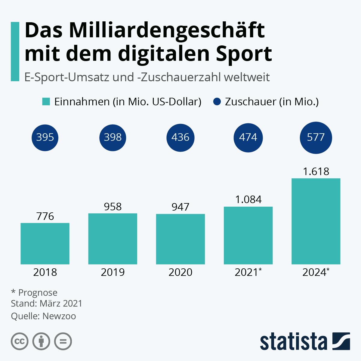 Infografik: eSport startet durch | Statista