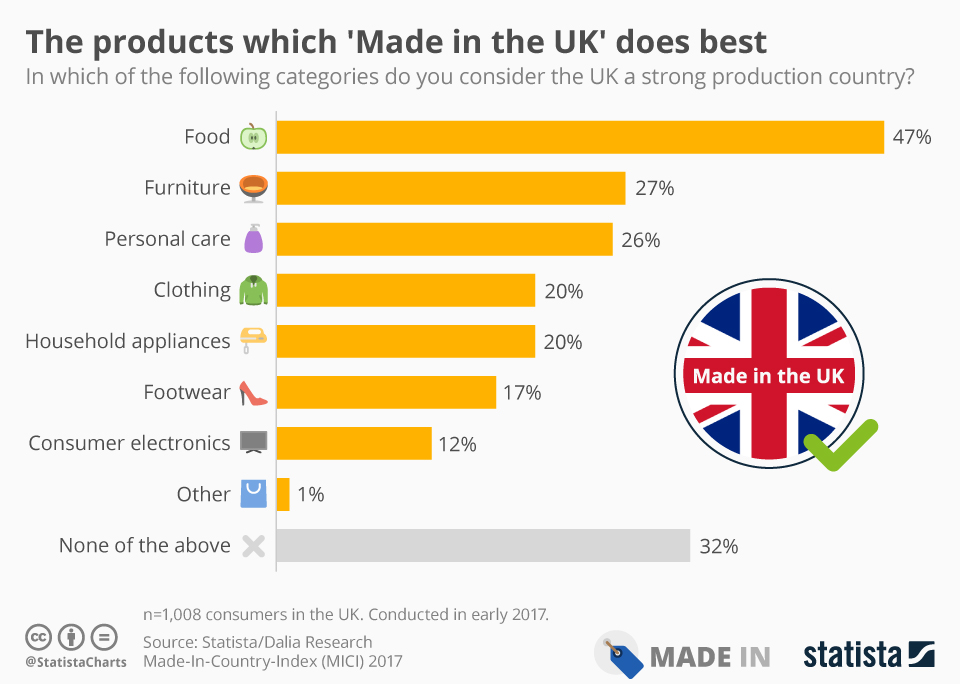Infographic: The products which 'Made in the UK' does best | Statista