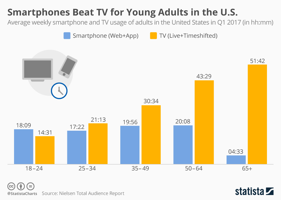 Infographic: Smartphones Beat TV for Young Adults in the U.S. | Statista