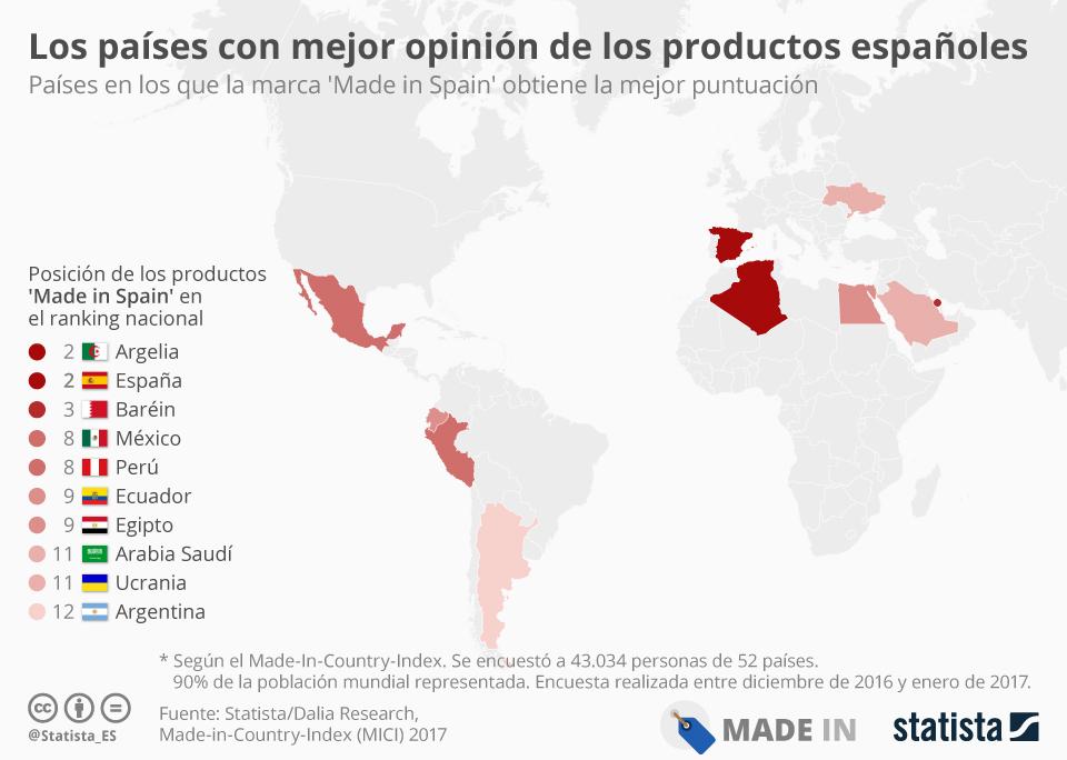 Infografía: ¿Dónde tienen mejor reputación los productos españoles?   Statista
