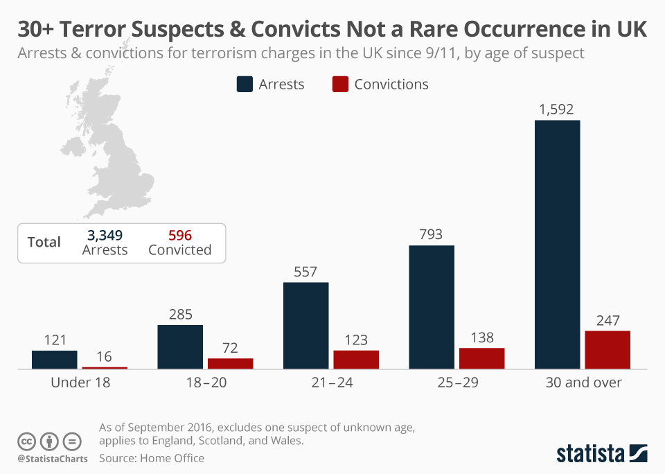 Infographic: 30+ Terror Suspects & Convicts Not a Rare Occurrence in UK   Statista