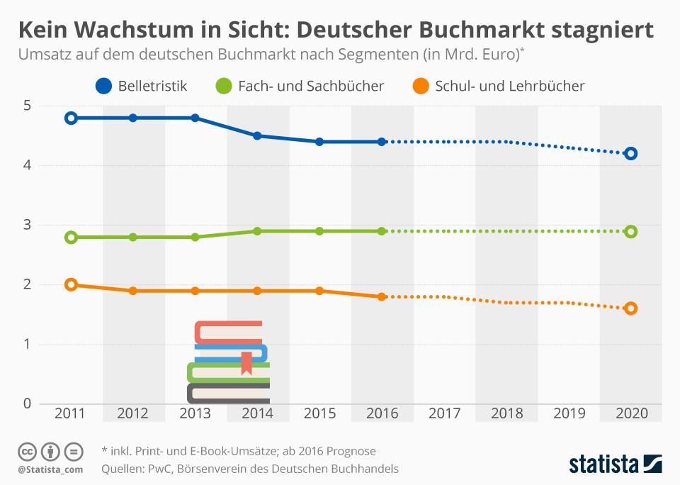 Infografik: Kein Wachstum in Sicht: Deutscher Buchmarkt stagniert | Statista