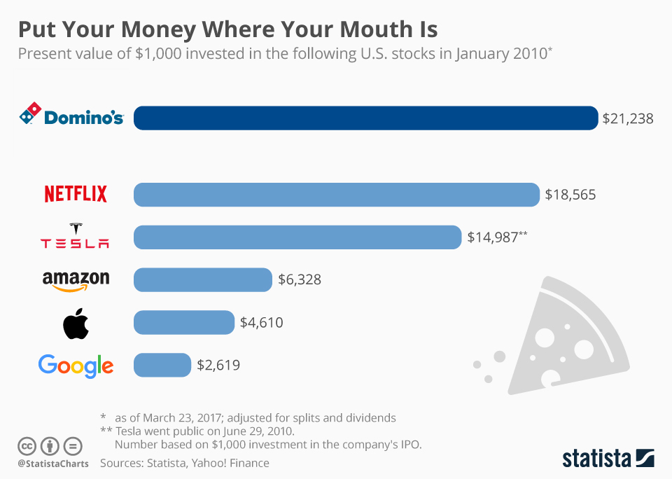 Infographic: Forget Tech Stocks! You Should Have Invested in Pizza | Statista