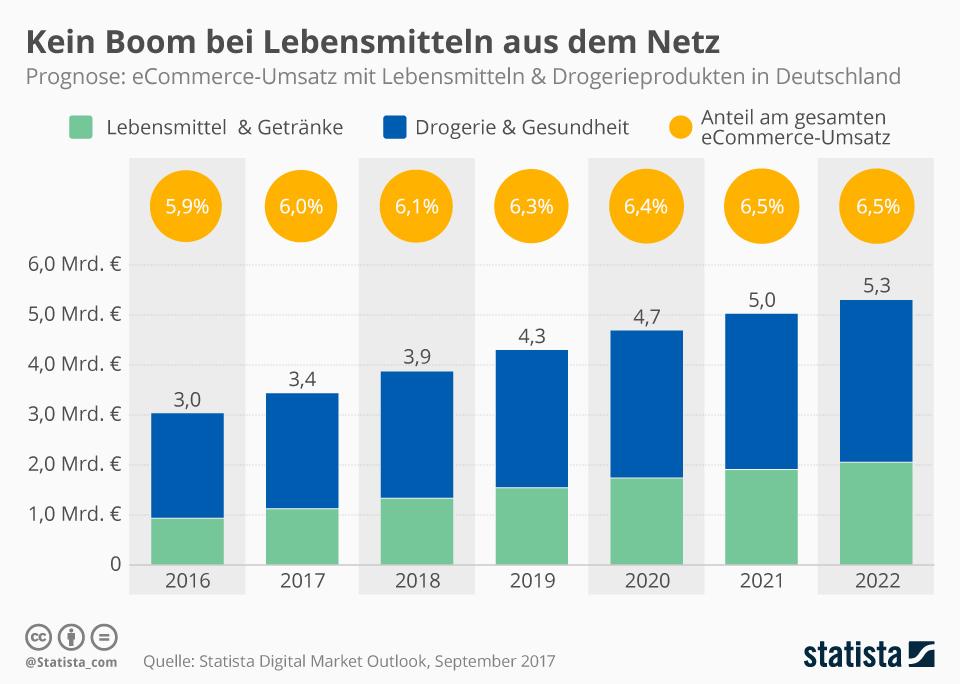 Infografik: Kein Boom bei Lebensmitteln aus dem Netz | Statista
