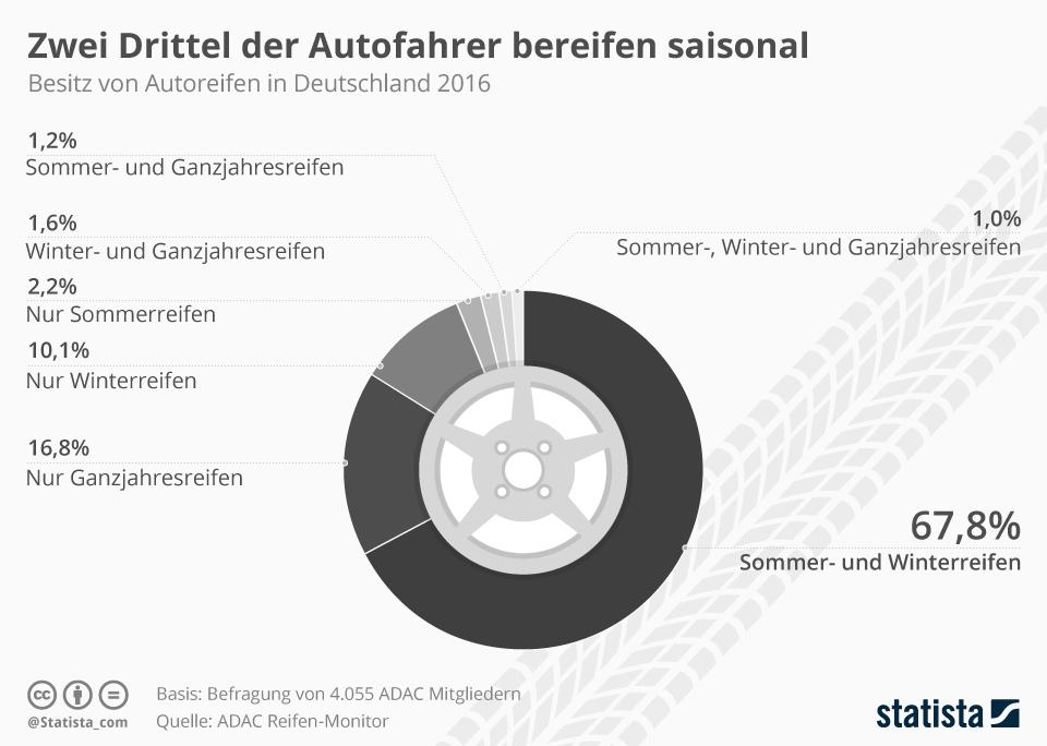Infografik: Zwei Drittel der Autofahrer bereifen saisonal | Statista