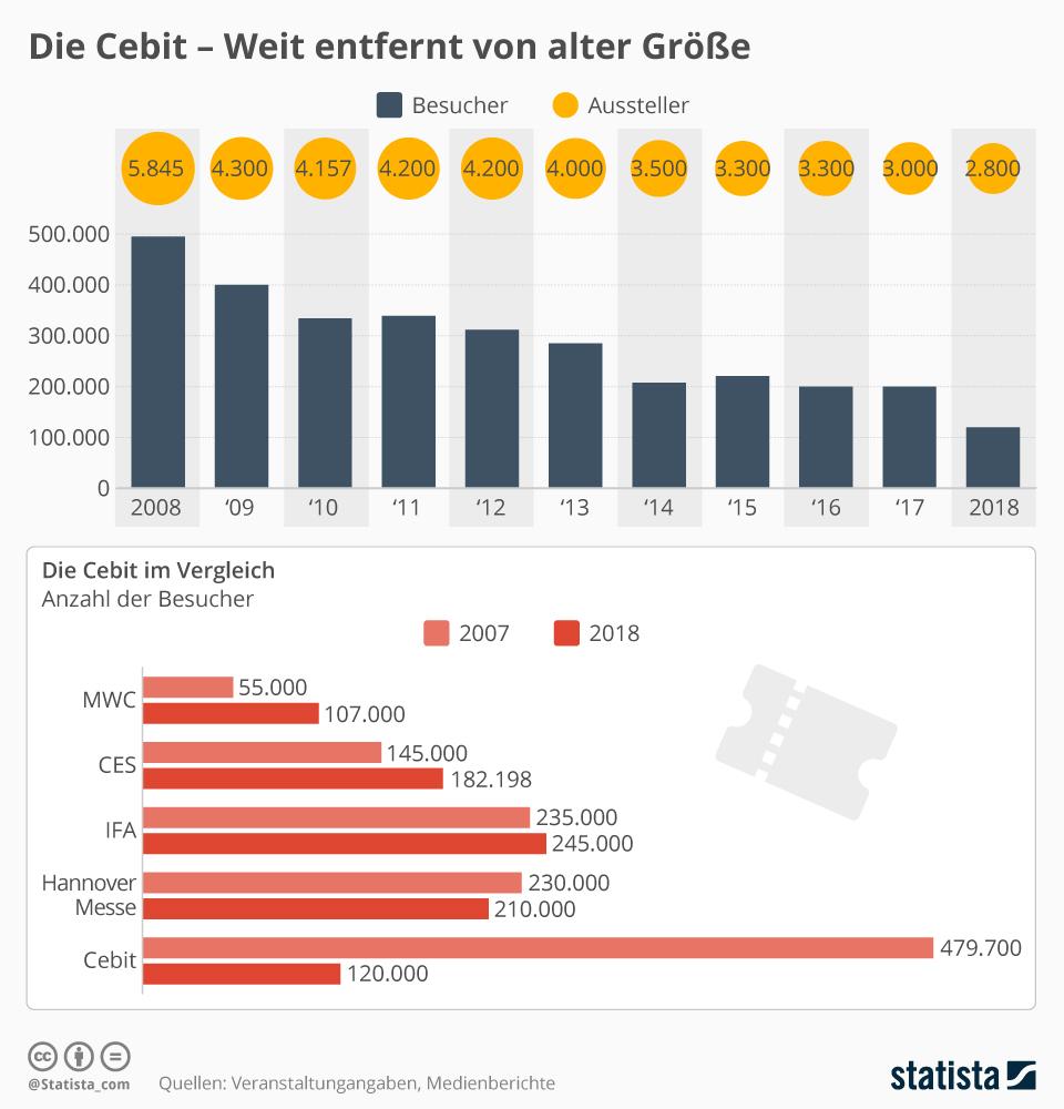 Infografik: Die Cebit im Vergleich   Statista